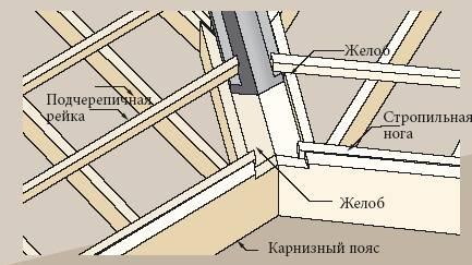 Полимерпесчаная черепица инструкция по монтажу